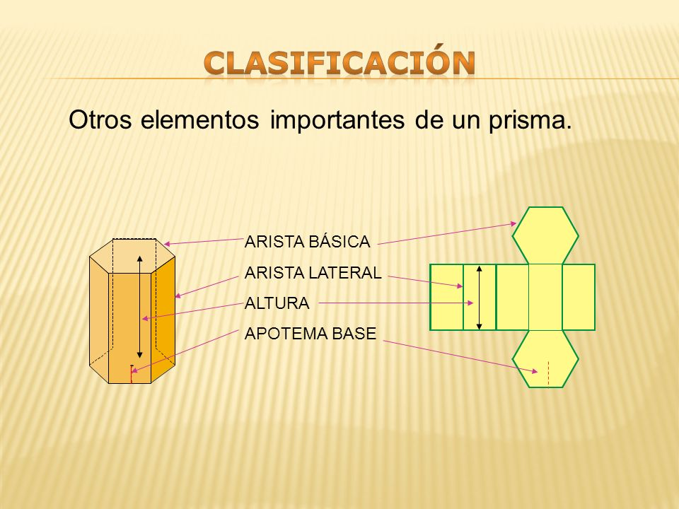 clasificación Otros elementos importantes de un prisma. ARISTA BÁSICA