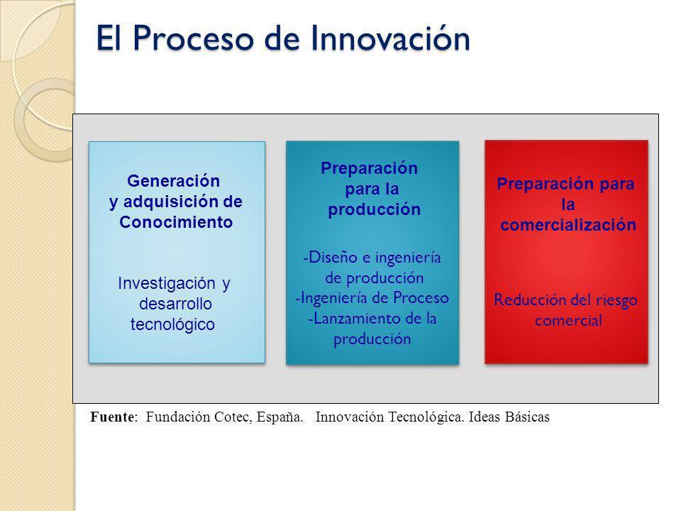 El Proceso de Innovación