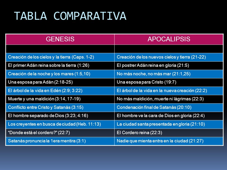 TABLA COMPARATIVA GENESIS APOCALIPSIS