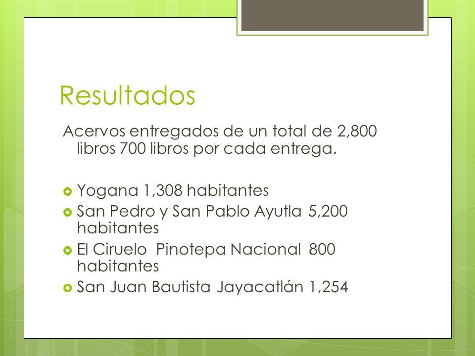 Resultados Acervos entregados de un total de 2,800 libros 700 libros por cada entrega. Yogana 1,308 habitantes.