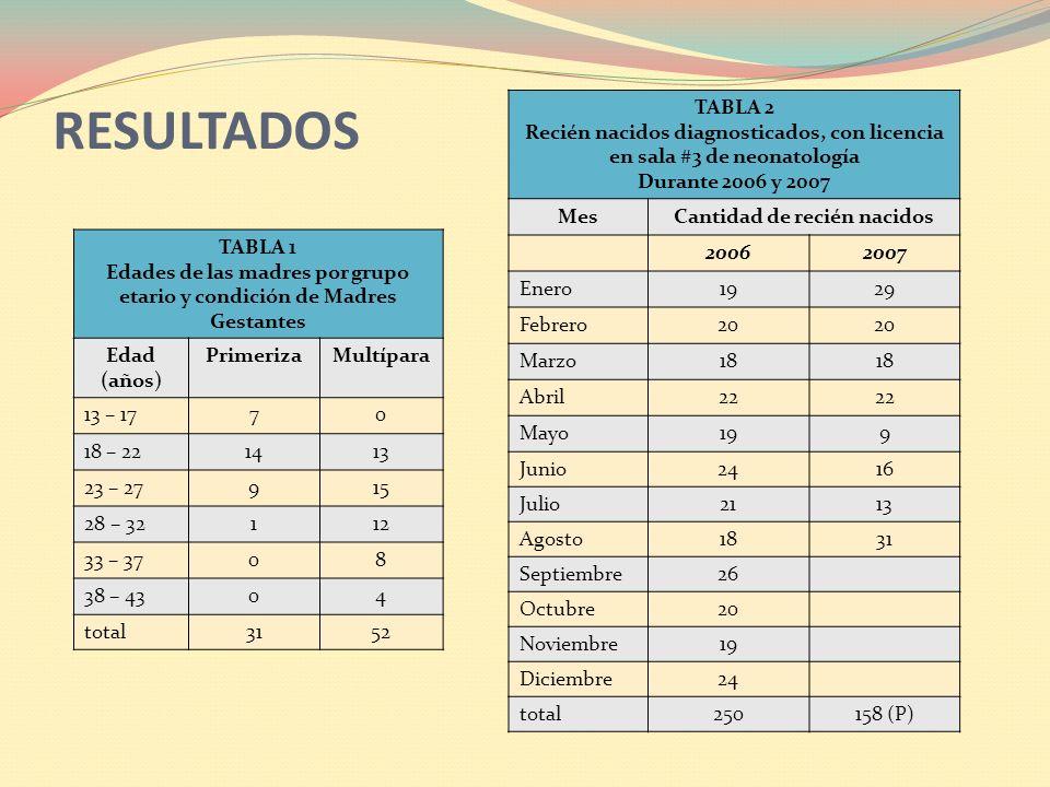 RESULTADOS TABLA 2. Recién nacidos diagnosticados, con licencia en sala #3 de neonatología. Durante 2006 y 2007.