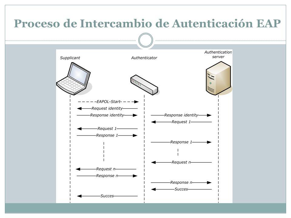 Proceso de Intercambio de Autenticación EAP