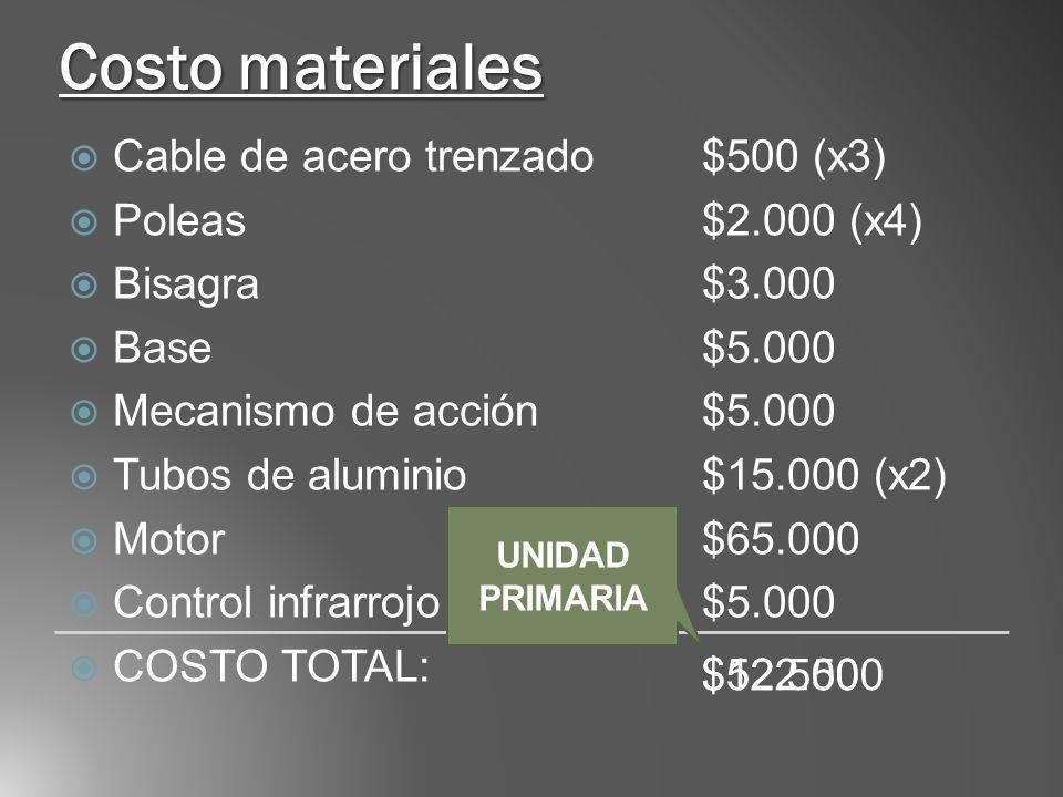 Costo materiales Cable de acero trenzado $500 (x3) Poleas $2.000 (x4)