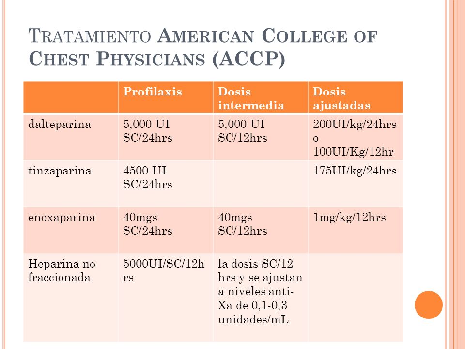 Tratamiento American College of Chest Physicians (ACCP)