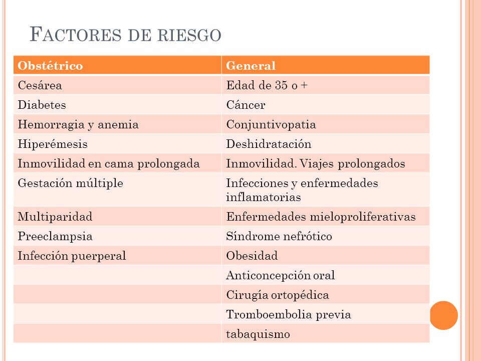 Factores de riesgo Obstétrico General Cesárea Edad de 35 o + Diabetes
