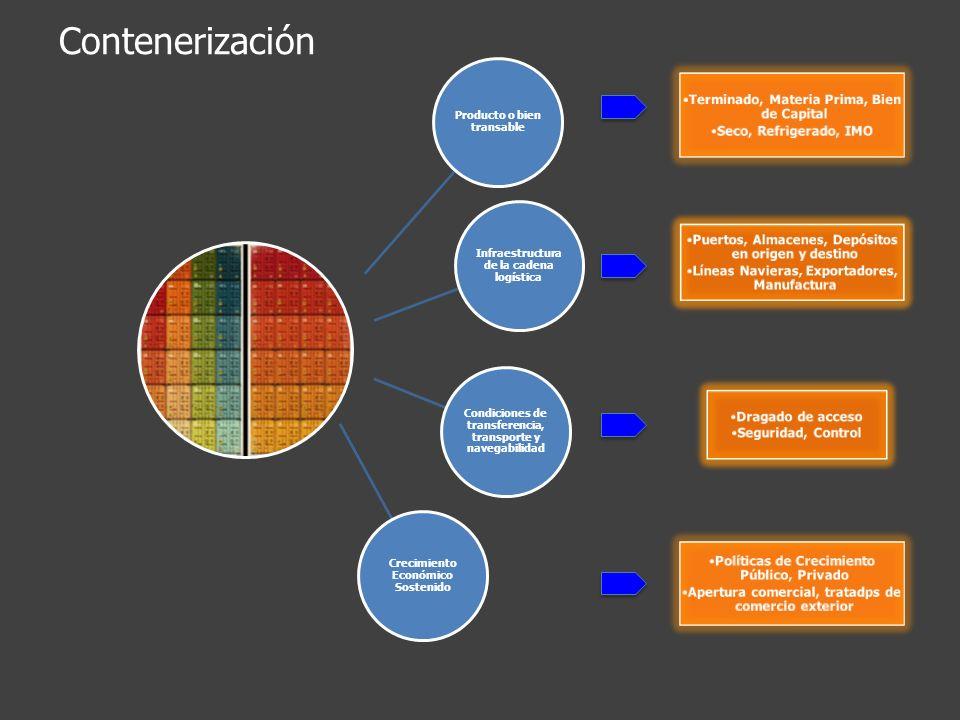 Contenerización Terminado, Materia Prima, Bien de Capital