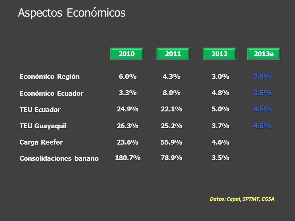 Aspectos Económicos 2010 2011 2012 2013e Económico Región 6.0% 4.3%