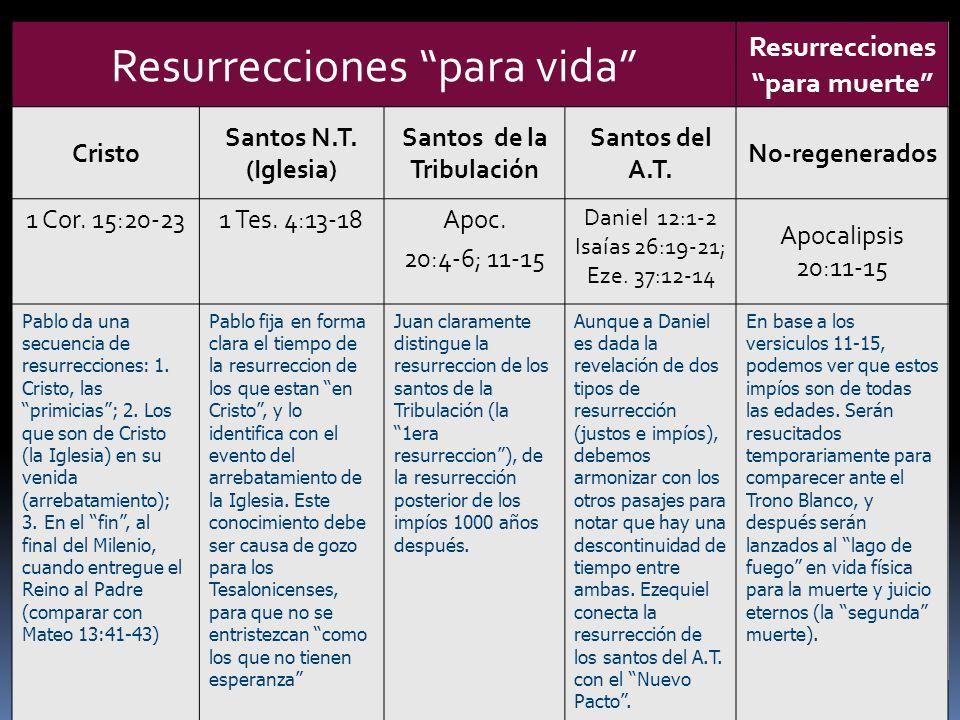 Resurrecciones para muerte Santos de la Tribulación