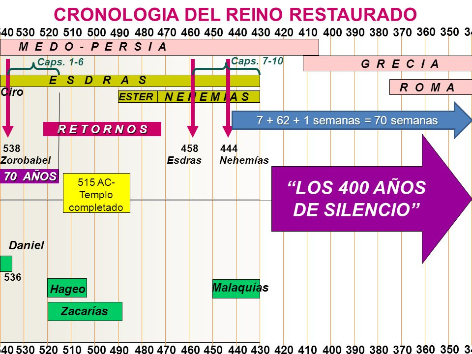 CRONOLOGIA DEL REINO RESTAURADO