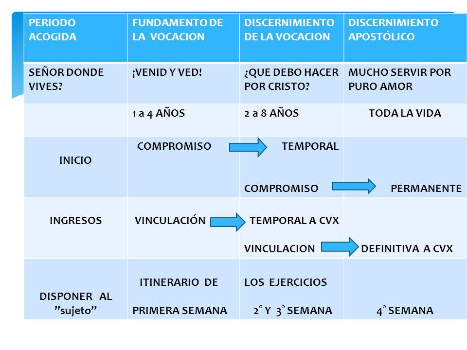 PERIODO ACOGIDA FUNDAMENTO DE LA VOCACION. DISCERNIMIENTO DE LA VOCACION. DISCERNIMIENTO APOSTÓLICO.