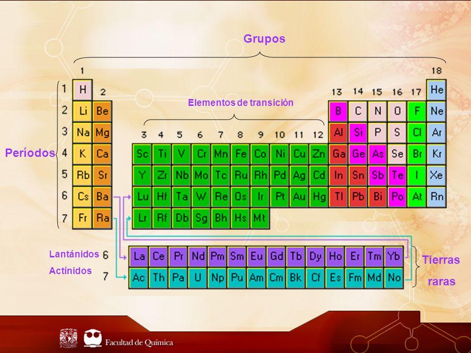 Grupos Períodos Tierras raras Elementos de transición Lantánidos