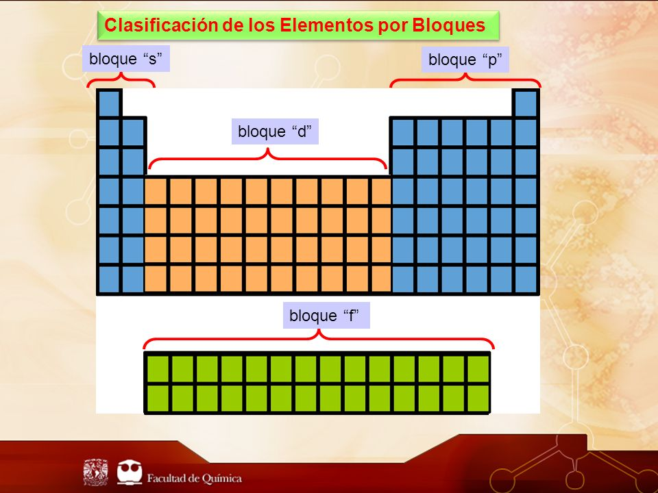 Clasificación de los Elementos por Bloques