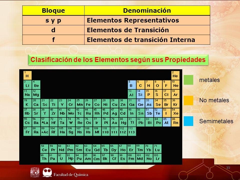 Clasificación de los Elementos según sus Propiedades
