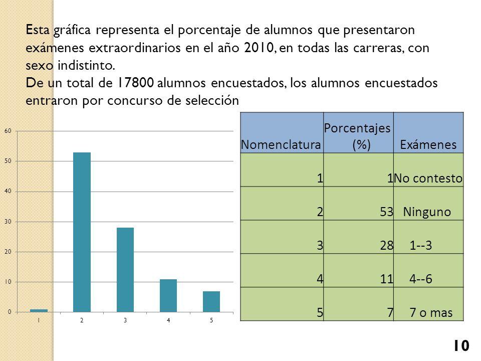 Esta gráfica representa el porcentaje de alumnos que presentaron exámenes extraordinarios en el año 2010, en todas las carreras, con sexo indistinto.