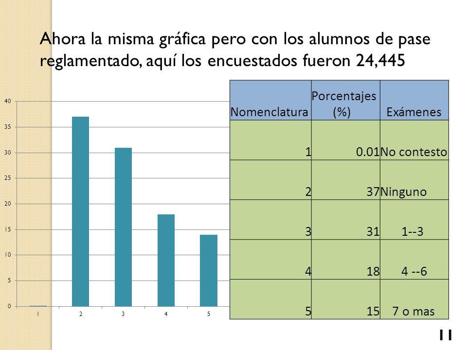 Ahora la misma gráfica pero con los alumnos de pase reglamentado, aquí los encuestados fueron 24,445