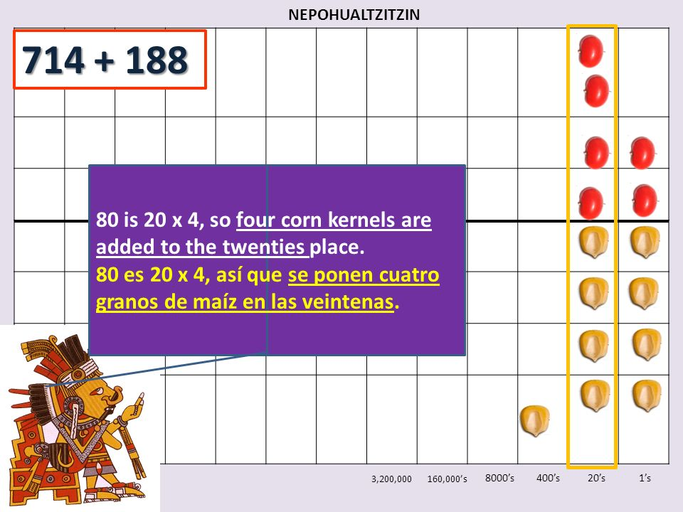 NEPOHUALTZITZIN 714 + 188. 80 is 20 x 4, so four corn kernels are added to the twenties place.