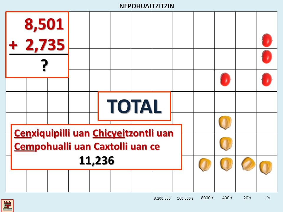 NEPOHUALTZITZIN 8,501. + 2,735. TOTAL. Cenxiquipilli uan Chicyeitzontli uan Cempohualli uan Caxtolli uan ce.