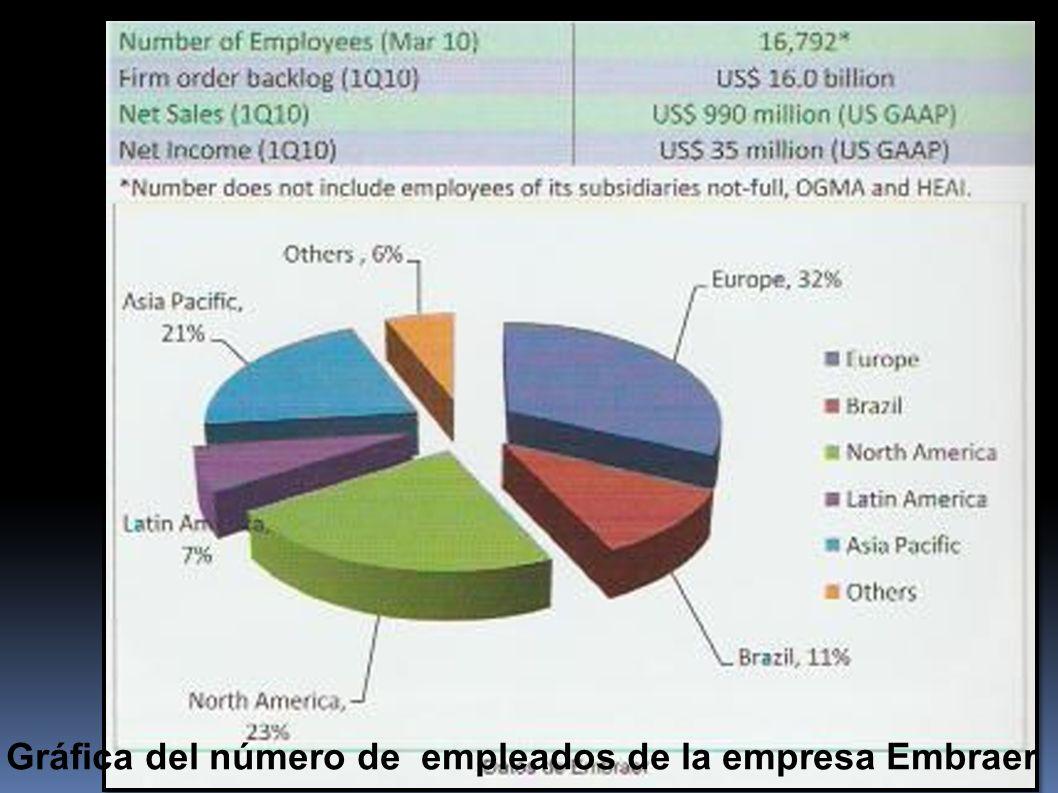 Gráfica del número de empleados de la empresa Embraer