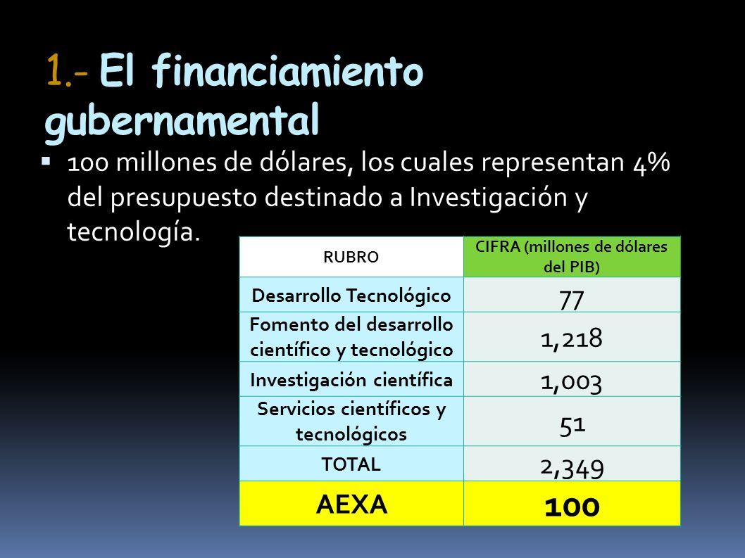 1.- El financiamiento gubernamental