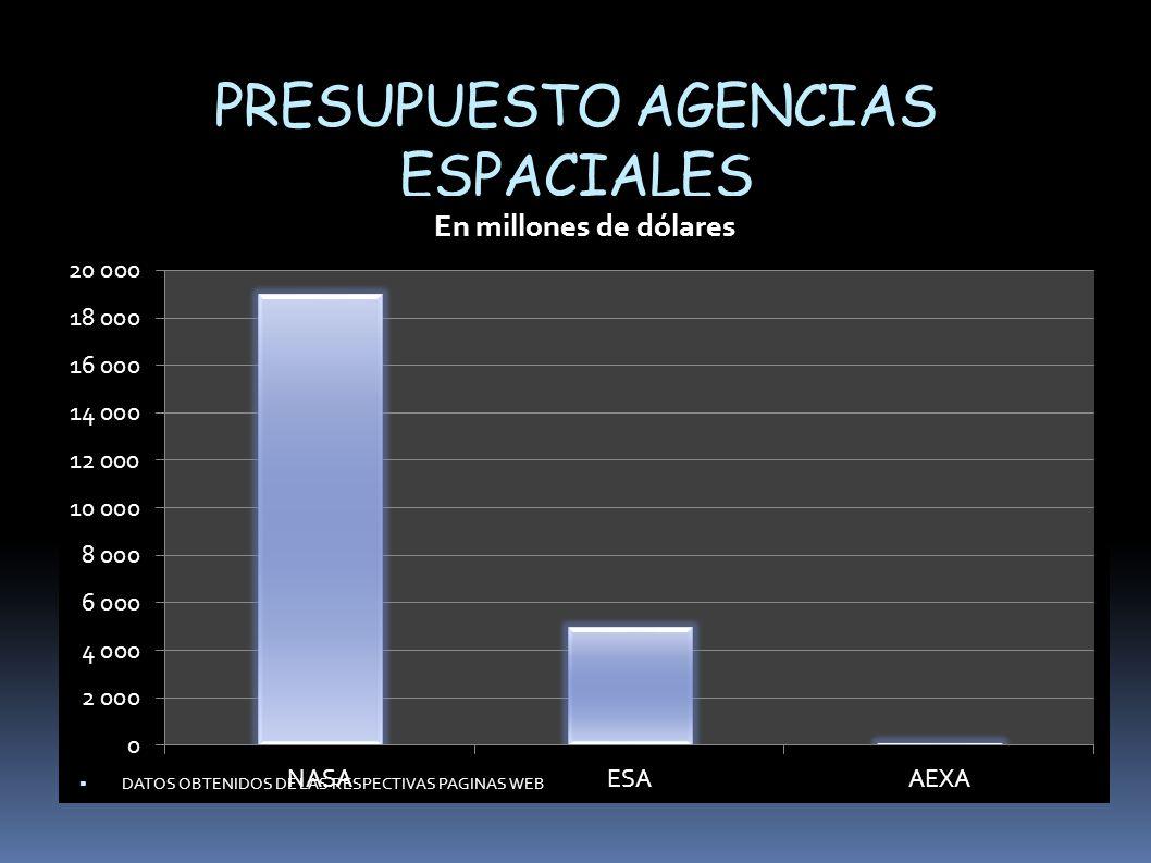 PRESUPUESTO AGENCIAS ESPACIALES