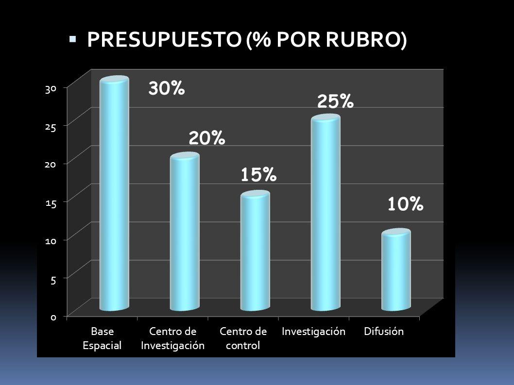 PRESUPUESTO (% POR RUBRO)