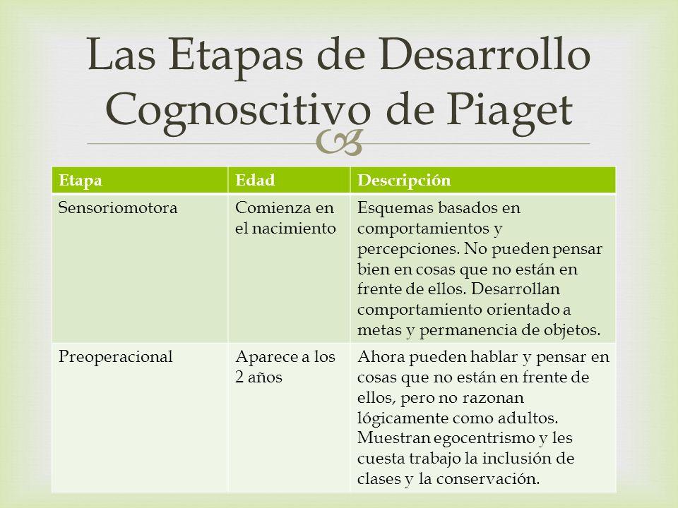 Las Etapas de Desarrollo Cognoscitivo de Piaget