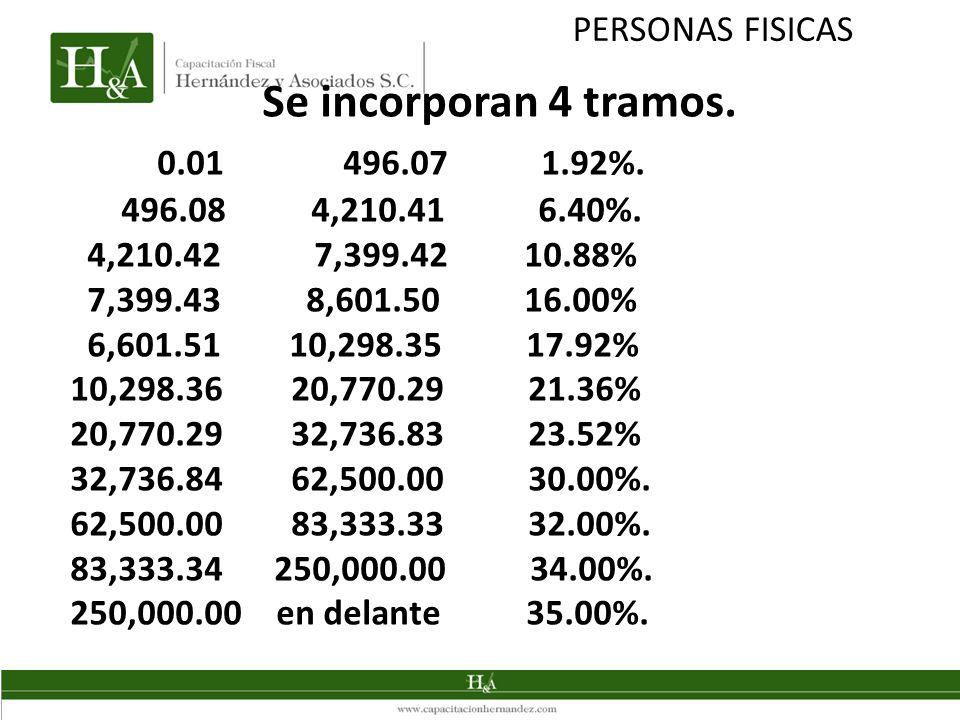 Se incorporan 4 tramos. 0.01 496.07 1.92%. PERSONAS FISICAS