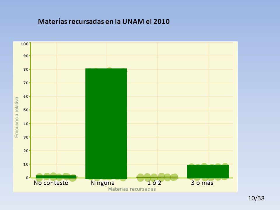 Materias recursadas en la UNAM el 2010