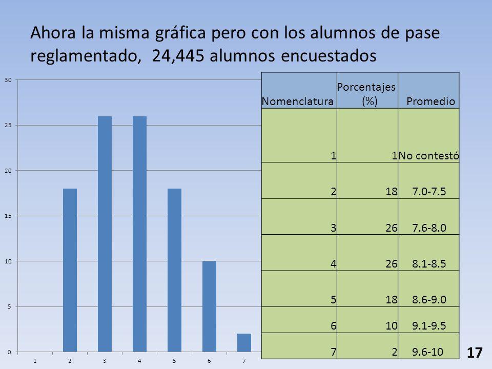 Ahora la misma gráfica pero con los alumnos de pase reglamentado, 24,445 alumnos encuestados