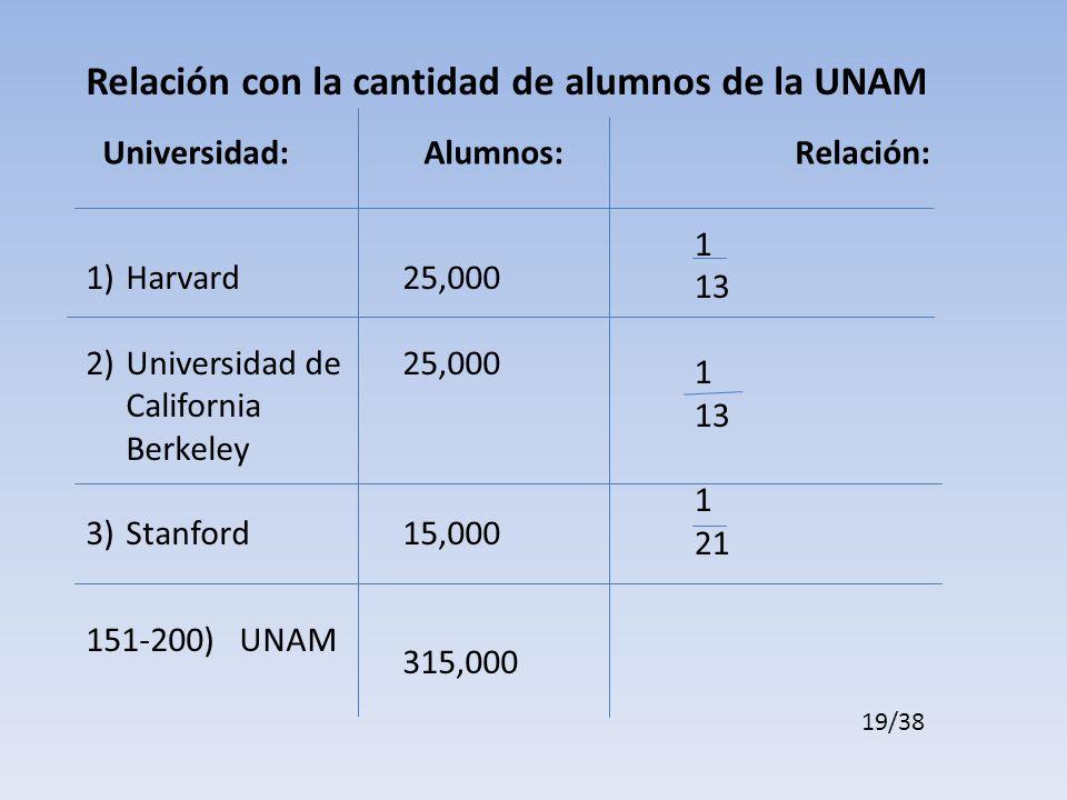 Relación con la cantidad de alumnos de la UNAM