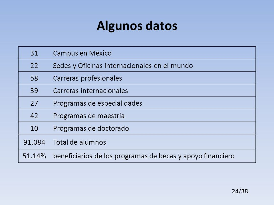 Algunos datos 31 Campus en México 22