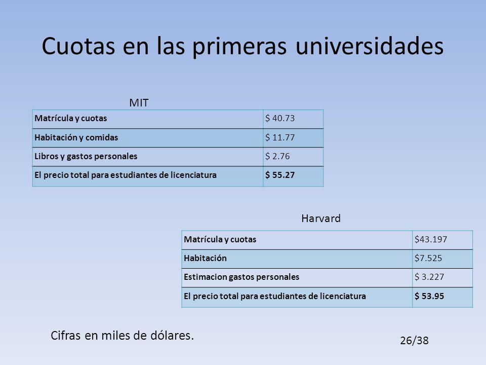Cuotas en las primeras universidades