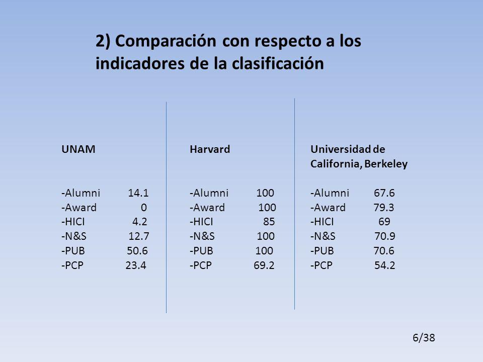 2) Comparación con respecto a los indicadores de la clasificación