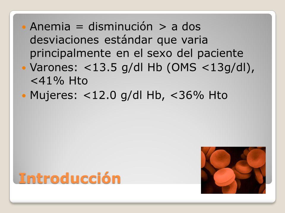 Anemia = disminución > a dos desviaciones estándar que varia principalmente en el sexo del paciente