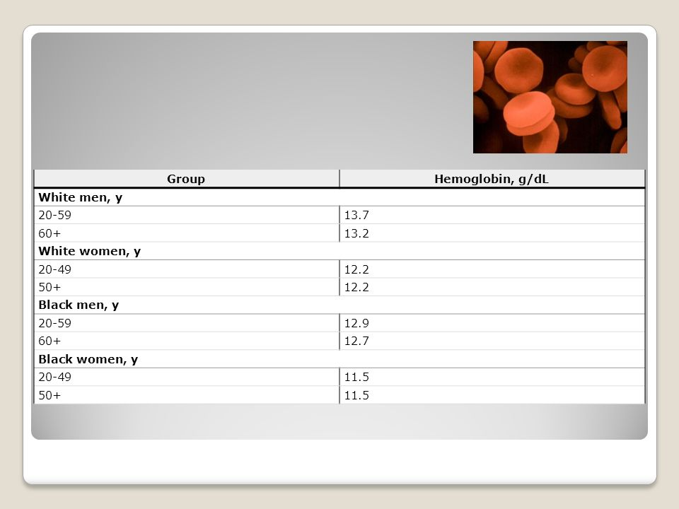 Group Hemoglobin, g/dL. White men, y. 20-59. 13.7. 60+ 13.2. White women, y. 20-49. 12.2. 50+