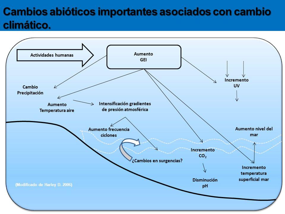 Cambios abióticos importantes asociados con cambio climático.