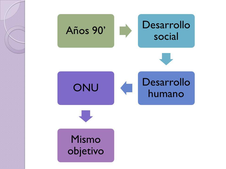 Años 90' Desarrollo social Desarrollo humano ONU Mismo objetivo