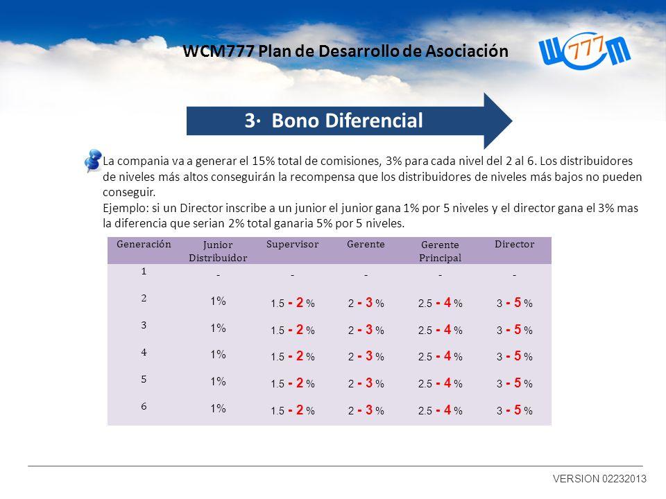3· Bono Diferencial WCM777 Plan de Desarrollo de Asociación