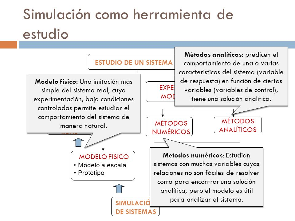 Simulación como herramienta de estudio