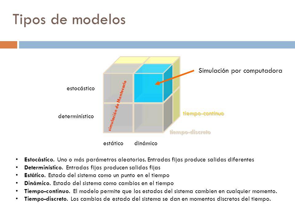 Tipos de modelos Simulación por computadora estocástico