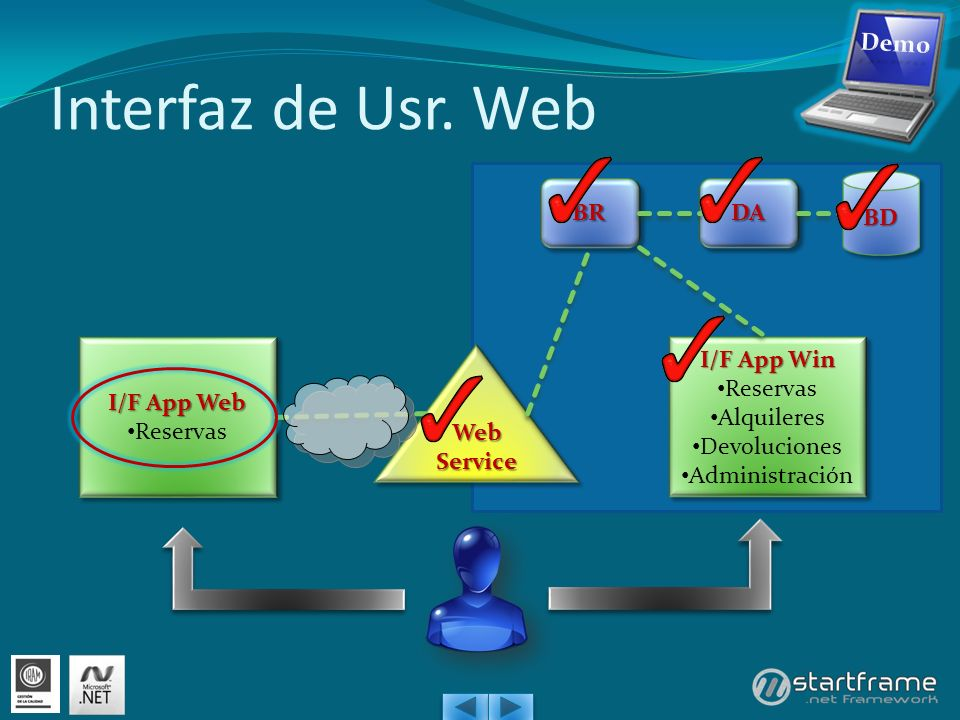 Interfaz de Usr. Web Demo BD BR DA I/F App Web Reservas I/F App Win