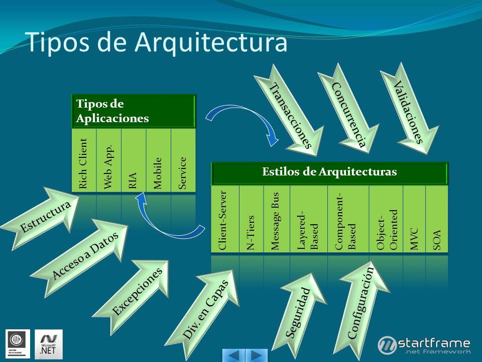 Estilos de Arquitecturas