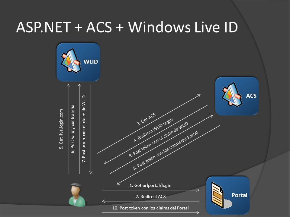 ASP.NET + ACS + Windows Live ID