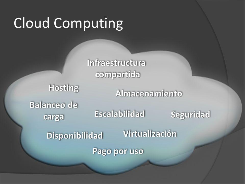 Cloud Computing Infraestructura compartida Hosting Almacenamiento