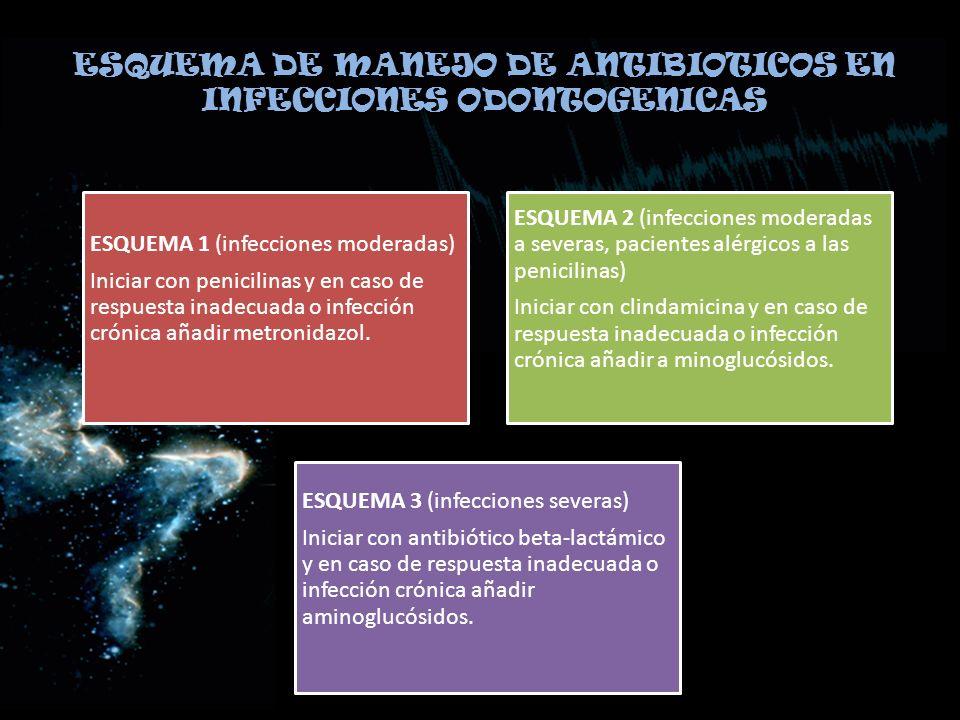 ESQUEMA DE MANEJO DE ANTIBIOTICOS EN INFECCIONES ODONTOGENICAS