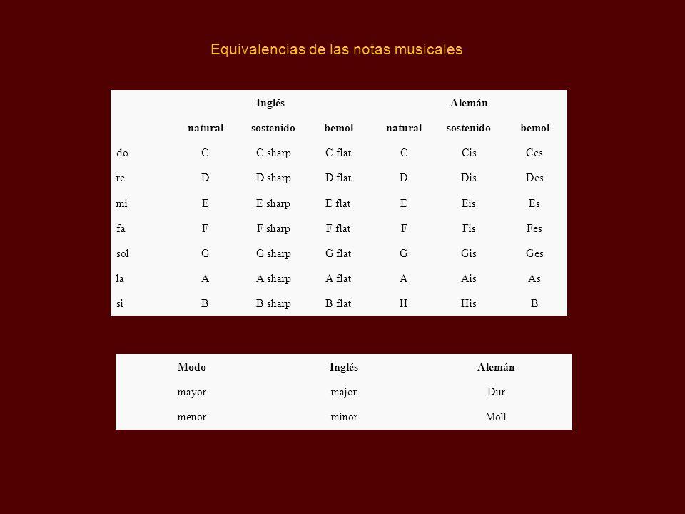 Equivalencias de las notas musicales