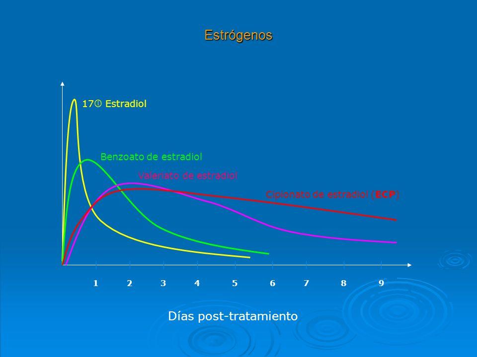 Estrógenos Días post-tratamiento 17 Estradiol Benzoato de estradiol