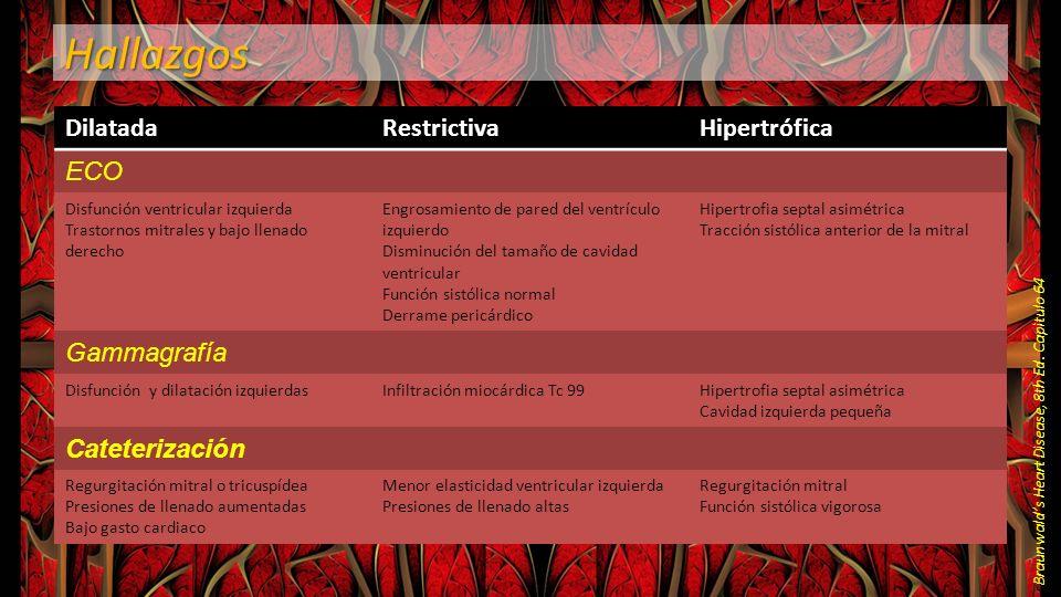 Hallazgos Dilatada Restrictiva Hipertrófica ECO Gammagrafía