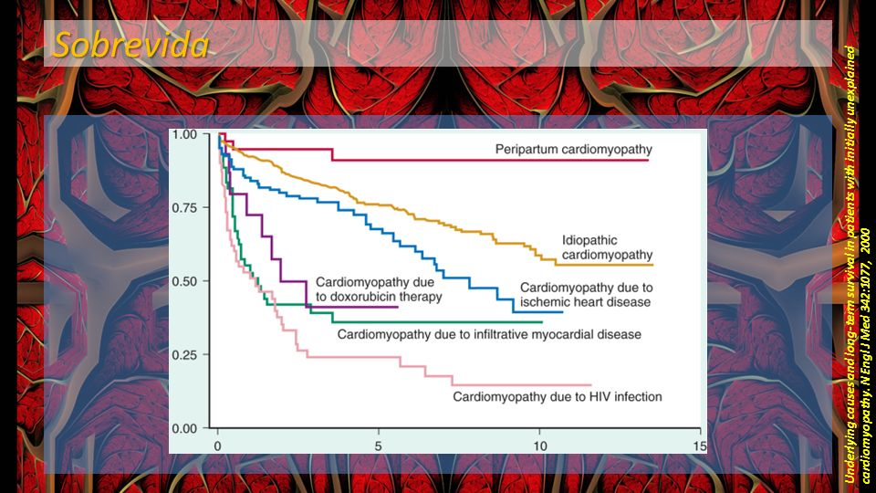 Sobrevida Underlying causes and long-term survival in patients with initially unexplained cardiomyopathy.
