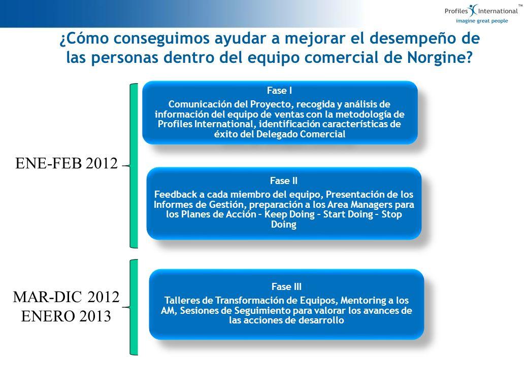 ¿Cómo conseguimos ayudar a mejorar el desempeño de las personas dentro del equipo comercial de Norgine